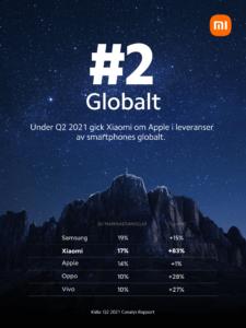 Xiaomi tar andraplatsen på den globala marknaden för smartphones för första gången
